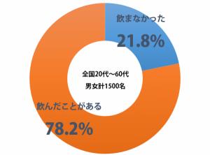 sirabee_hatachi_sake_201501230900graph-1-600x443